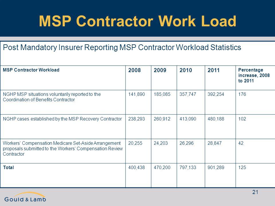 21 MSP Contractor Work Load Post Mandatory Insurer Reporting MSP Contractor Workload Statistics MSP Contractor Workload 2008200920102011 Percentage in