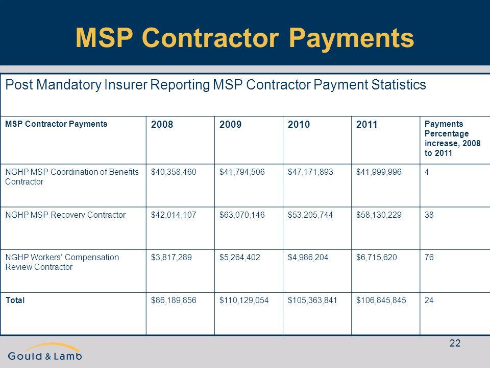 22 MSP Contractor Payments Post Mandatory Insurer Reporting MSP Contractor Payment Statistics MSP Contractor Payments 2008200920102011 Payments Percen