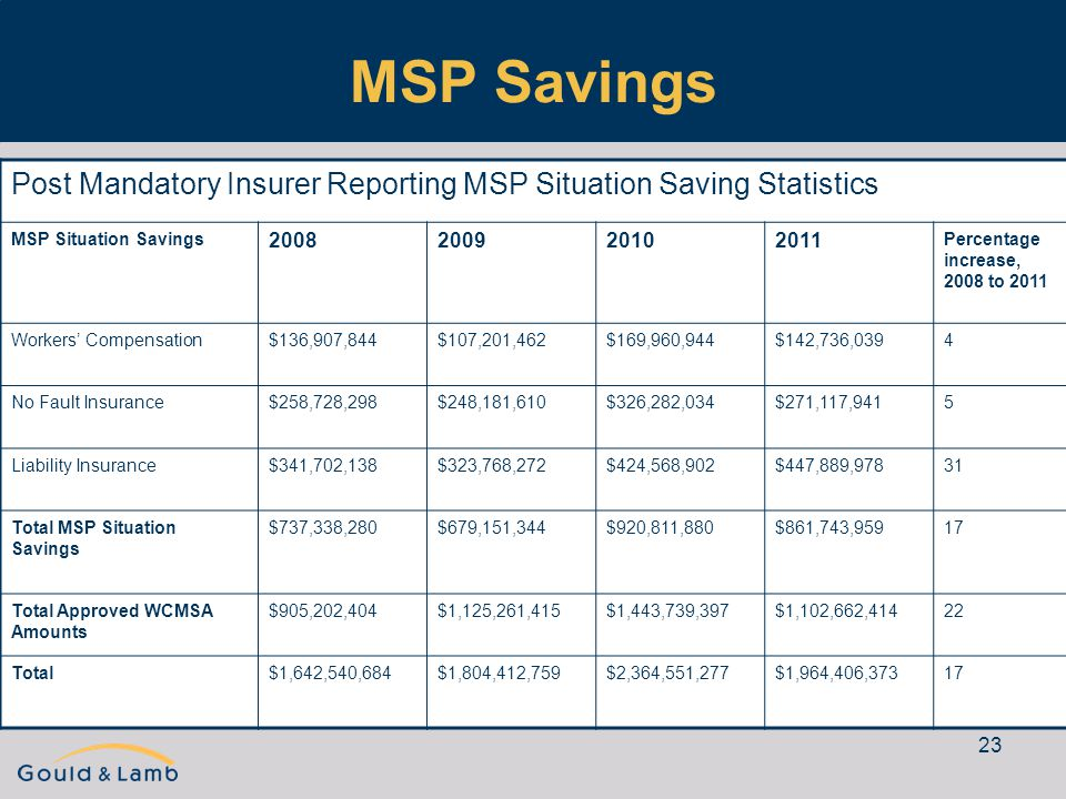 23 MSP Savings Post Mandatory Insurer Reporting MSP Situation Saving Statistics MSP Situation Savings 2008200920102011 Percentage increase, 2008 to 2011 Workers' Compensation$136,907,844$107,201,462$169,960,944$142,736,0394 No Fault Insurance$258,728,298$248,181,610$326,282,034$271,117,9415 Liability Insurance$341,702,138$323,768,272$424,568,902$447,889,97831 Total MSP Situation Savings $737,338,280$679,151,344$920,811,880$861,743,95917 Total Approved WCMSA Amounts $905,202,404$1,125,261,415$1,443,739,397$1,102,662,41422 Total$1,642,540,684$1,804,412,759$2,364,551,277$1,964,406,37317