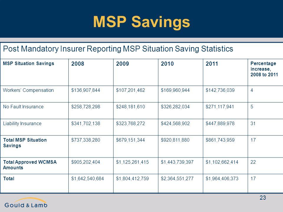 23 MSP Savings Post Mandatory Insurer Reporting MSP Situation Saving Statistics MSP Situation Savings 2008200920102011 Percentage increase, 2008 to 20