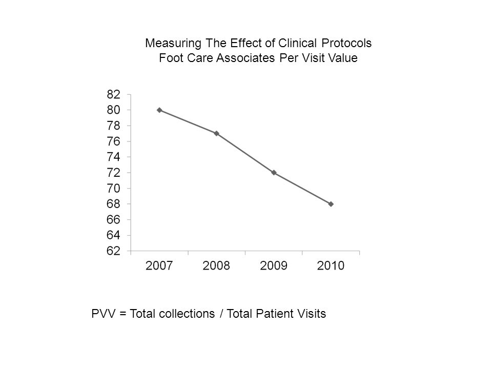 Measuring The Effect of Clinical Protocols Foot Care Associates Per Visit Value PVV = Total collections / Total Patient Visits