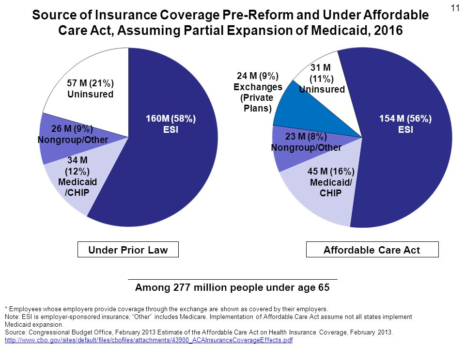 Source of Insurance Coverage Pre-Reform and Under Affordable Care Act, Assuming Partial Expansion of Medicaid, 2016 * Employees whose employers provide coverage through the exchange are shown as covered by their employers.