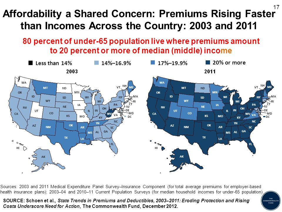 Affordability a Shared Concern: Premiums Rising Faster than Incomes Across the Country: 2003 and 2011 Sources: 2003 and 2011 Medical Expenditure Panel Survey–Insurance Component (for total average premiums for employer-based health insurance plans); 2003–04 and 2010–11 Current Population Surveys (for median household incomes for under-65 population).