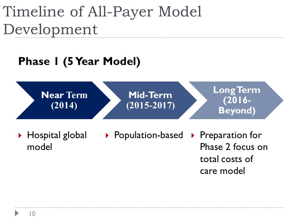 10 Timeline of All-Payer Model Development  Hospital global model  Population-based  Preparation for Phase 2 focus on total costs of care model Near Term (2014) Mid-Term (2015-2017) Long Term (2016- Beyond) Phase 1 (5 Year Model)