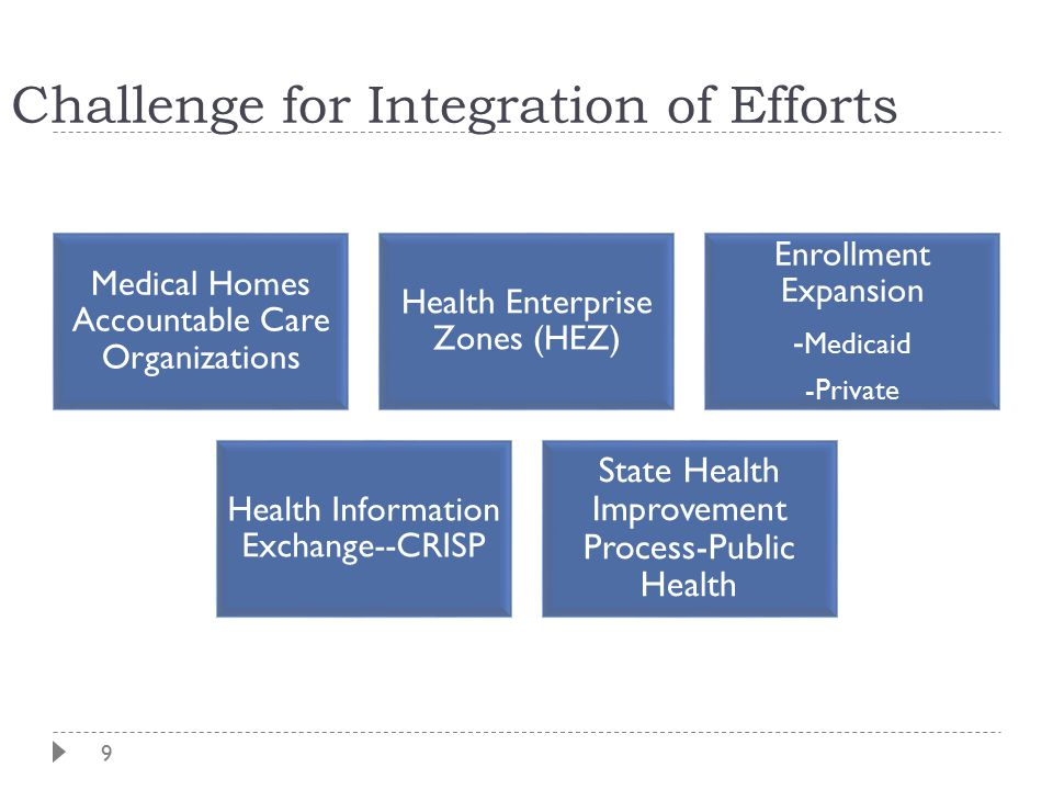 9 Challenge for Integration of Efforts Medical Homes Accountable Care Organizations Health Enterprise Zones (HEZ) Enrollment Expansion - Medicaid -Private Health Information Exchange--CRISP State Health Improvement Process-Public Health