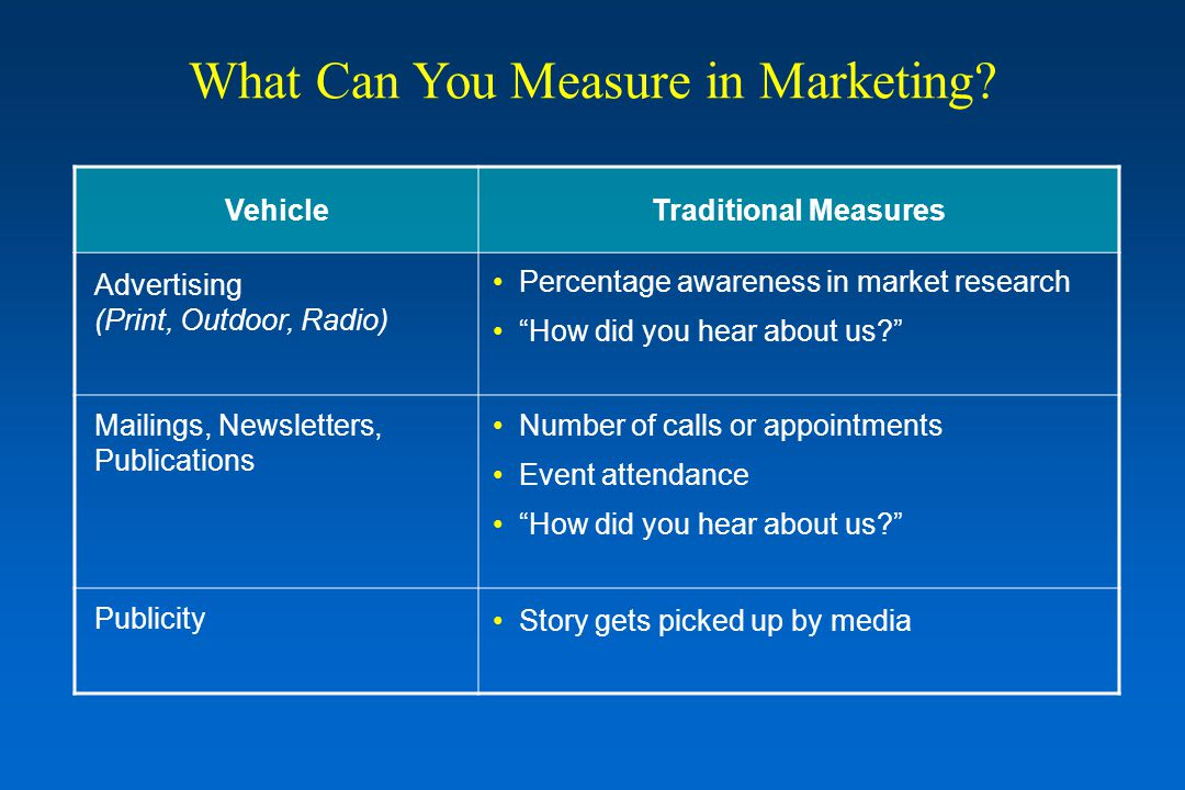 VehicleTraditional Measures Advertising (Print, Outdoor, Radio) Mailings, Newsletters, Publications Publicity Percentage awareness in market research