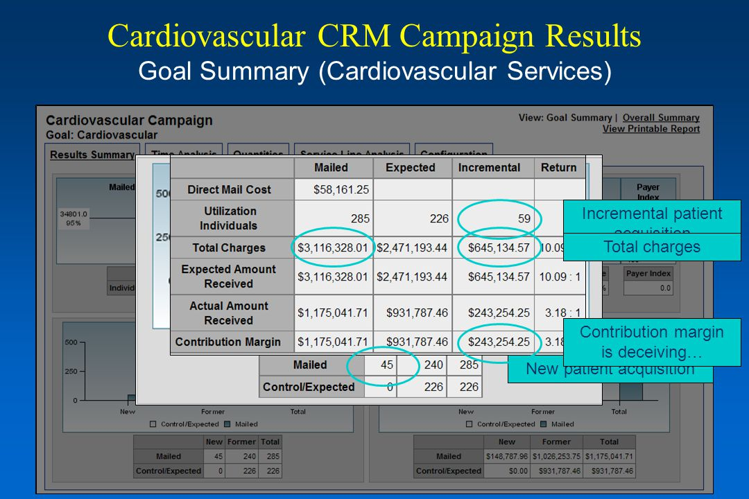 Cardiovascular CRM Campaign Results Goal Summary (Cardiovascular Services) New patient acquisition Incremental patient acquisition Incremental charges
