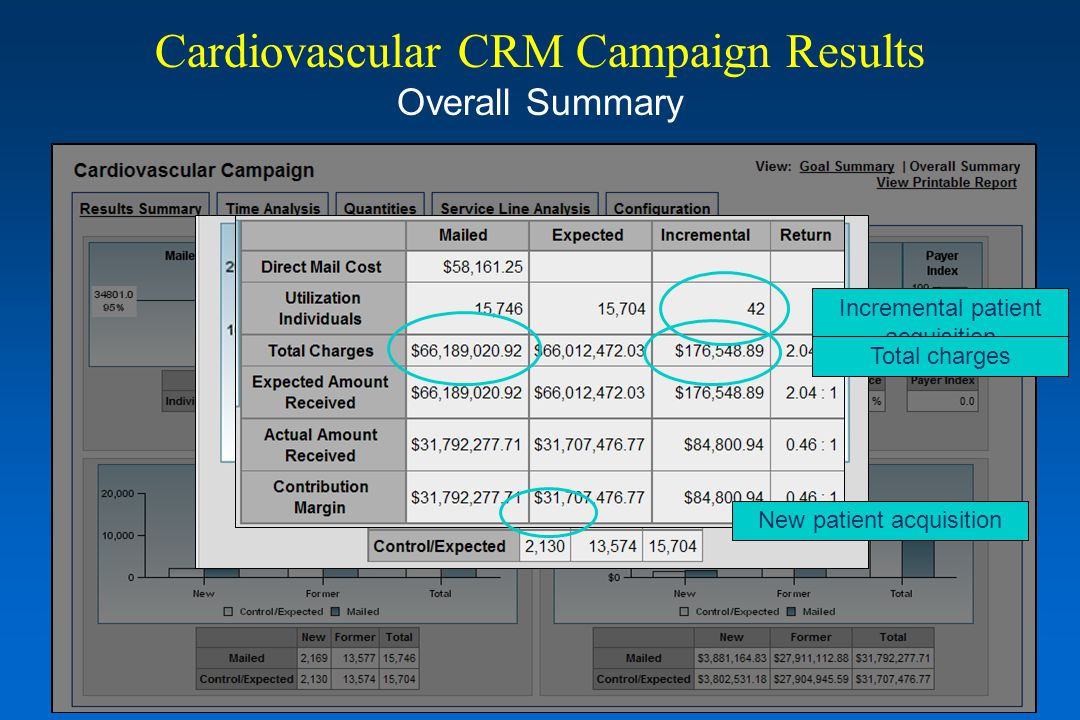Cardiovascular CRM Campaign Results Overall Summary New patient acquisition Incremental patient acquisition Incremental chargesTotal charges