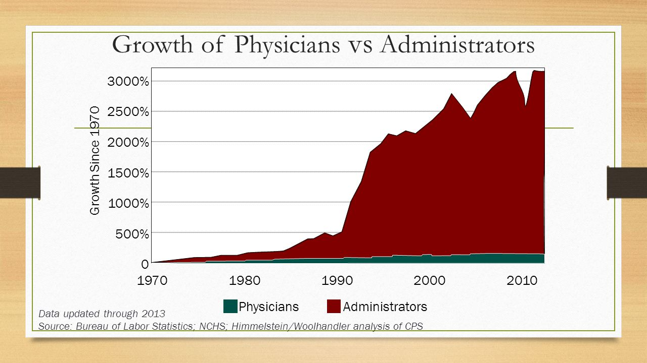 Growth of Physicians vs Administrators Data updated through 2013 Source: Bureau of Labor Statistics; NCHS; Himmelstein/Woolhandler analysis of CPS Growth Since 1970 PhysiciansAdministrators 3000% 2500% 2000% 1500% 1000% 500% 0 19701980199020002010