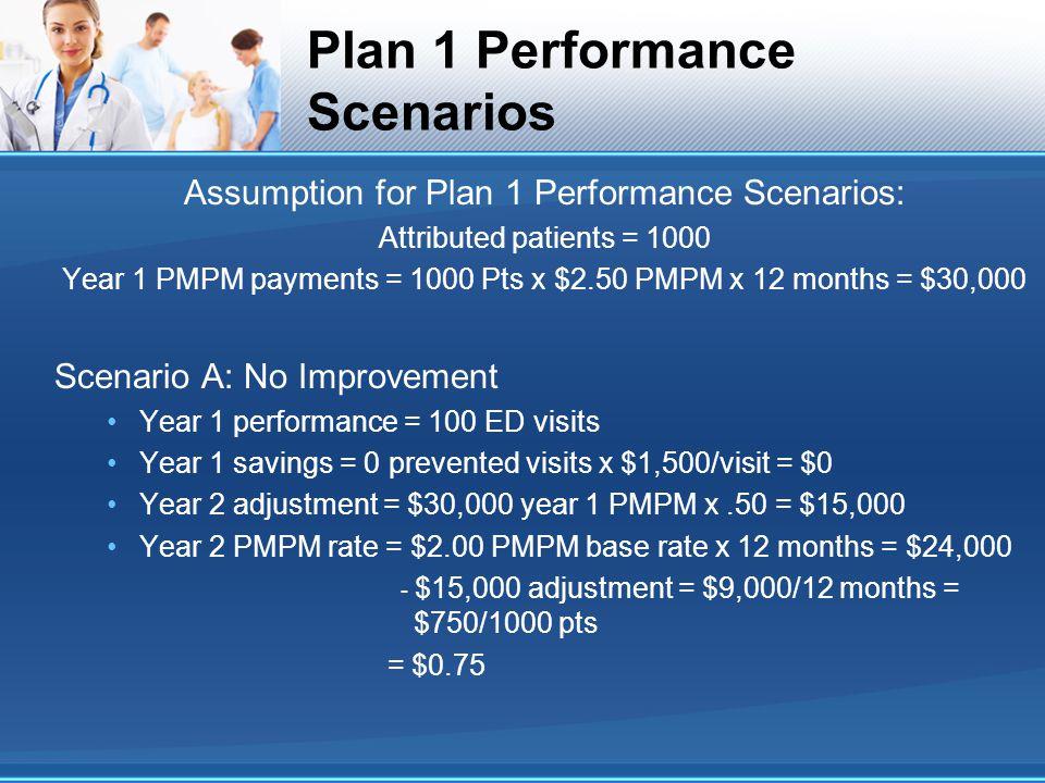 Plan 1 Performance Scenarios Assumption for Plan 1 Performance Scenarios: Attributed patients = 1000 Year 1 PMPM payments = 1000 Pts x $2.50 PMPM x 12 months = $30,000 Scenario A: No Improvement Year 1 performance = 100 ED visits Year 1 savings = 0 prevented visits x $1,500/visit = $0 Year 2 adjustment = $30,000 year 1 PMPM x.50 = $15,000 Year 2 PMPM rate = $2.00 PMPM base rate x 12 months = $24,000 - $15,000 adjustment = $9,000/12 months = $750/1000 pts = $0.75