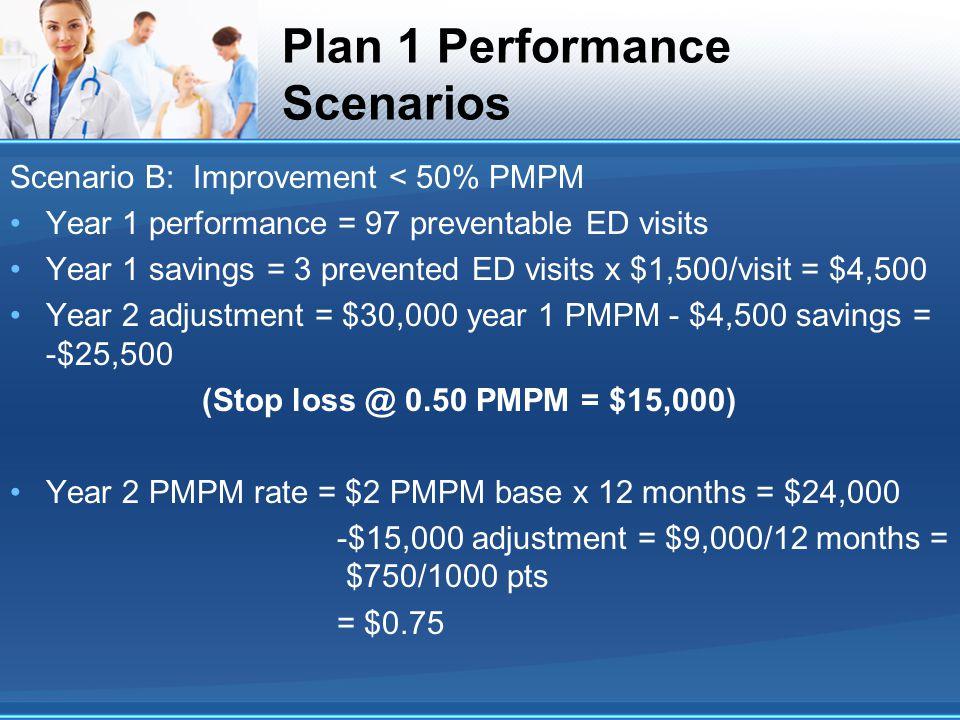 Plan 1 Performance Scenarios Scenario B: Improvement < 50% PMPM Year 1 performance = 97 preventable ED visits Year 1 savings = 3 prevented ED visits x $1,500/visit = $4,500 Year 2 adjustment = $30,000 year 1 PMPM - $4,500 savings = -$25,500 (Stop loss @ 0.50 PMPM = $15,000) Year 2 PMPM rate = $2 PMPM base x 12 months = $24,000 -$15,000 adjustment = $9,000/12 months = $750/1000 pts = $0.75