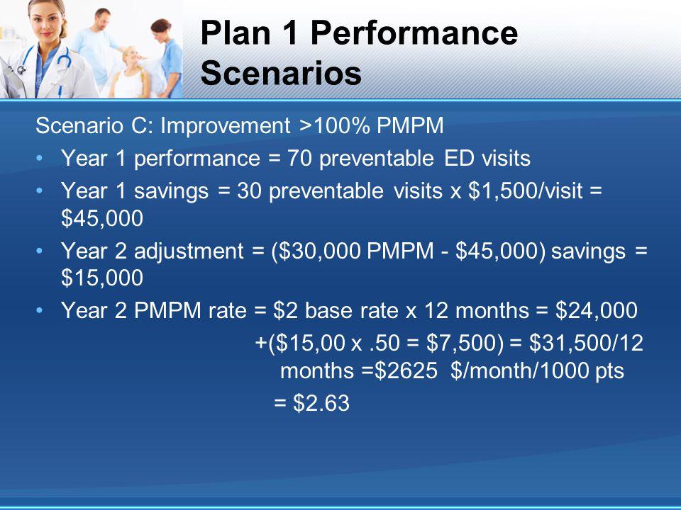 Plan 1 Performance Scenarios Scenario C: Improvement >100% PMPM Year 1 performance = 70 preventable ED visits Year 1 savings = 30 preventable visits x $1,500/visit = $45,000 Year 2 adjustment = ($30,000 PMPM - $45,000) savings = $15,000 Year 2 PMPM rate = $2 base rate x 12 months = $24,000 +($15,00 x.50 = $7,500) = $31,500/12 months =$2625 $/month/1000 pts = $2.63