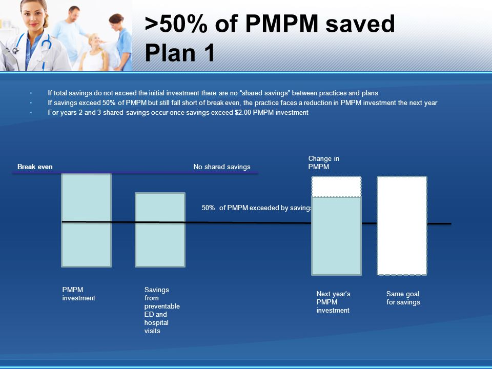 >50% of PMPM saved Plan 1 PMPM investment Savings from preventable ED and hospital visits No shared savings 50% of PMPM exceeded by savings Next year's PMPM investment Change in PMPM Same goal for savings If total savings do not exceed the initial investment there are no shared savings between practices and plans If savings exceed 50% of PMPM but still fall short of break even, the practice faces a reduction in PMPM investment the next year For years 2 and 3 shared savings occur once savings exceed $2.00 PMPM investment Break even
