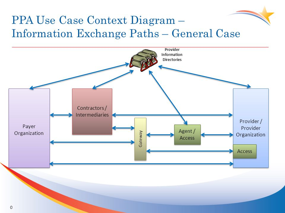 Use Case 1 PPA Use Case Context Diagram – CMS Provider Registration 1 CMS Provider / Provider Organization Contractors / Intermediaries HIH Connect esMD Gateway CMS PD 1.