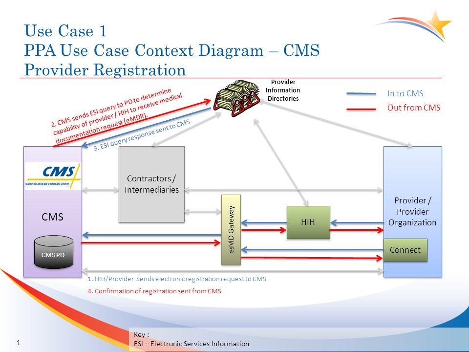Use Case 1 PPA Use Case Context Diagram – CMS Provider Registration 1 CMS Provider / Provider Organization Contractors / Intermediaries HIH Connect es