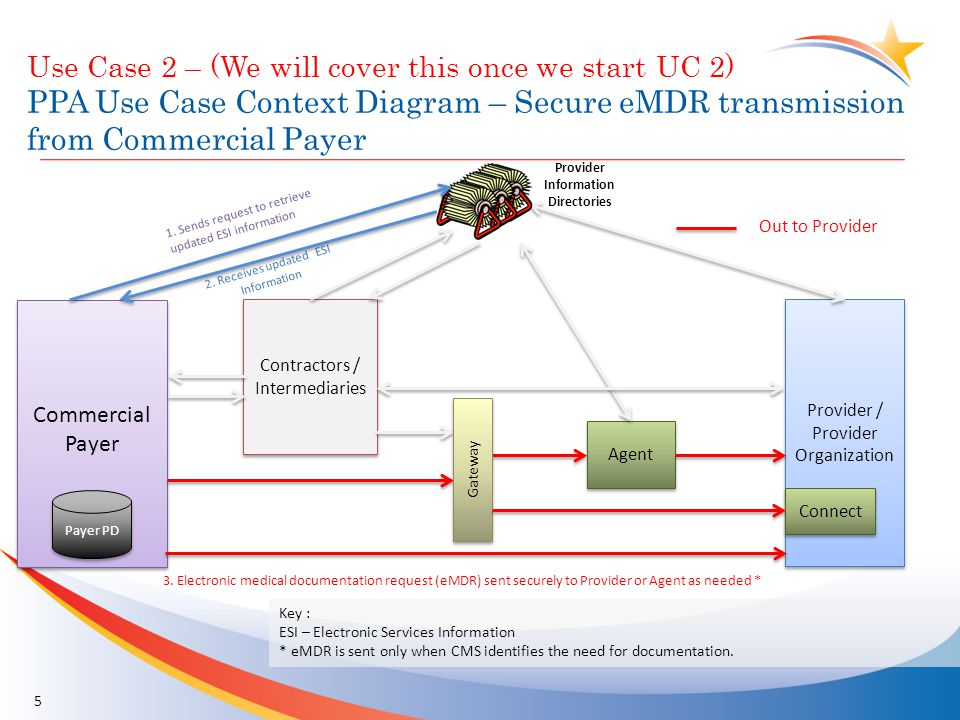 Use Case 2 – (We will cover this once we start UC 2) PPA Use Case Context Diagram – Secure eMDR transmission from Commercial Payer 5 Commercial Payer Provider / Provider Organization Contractors / Intermediaries Provider Information Directories Agent Connect Gateway 3.