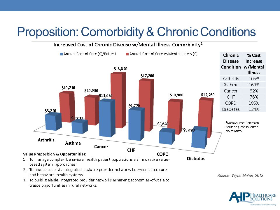 Proposition: Comorbidity & Chronic Conditions Source: Wyatt Matas, 2013