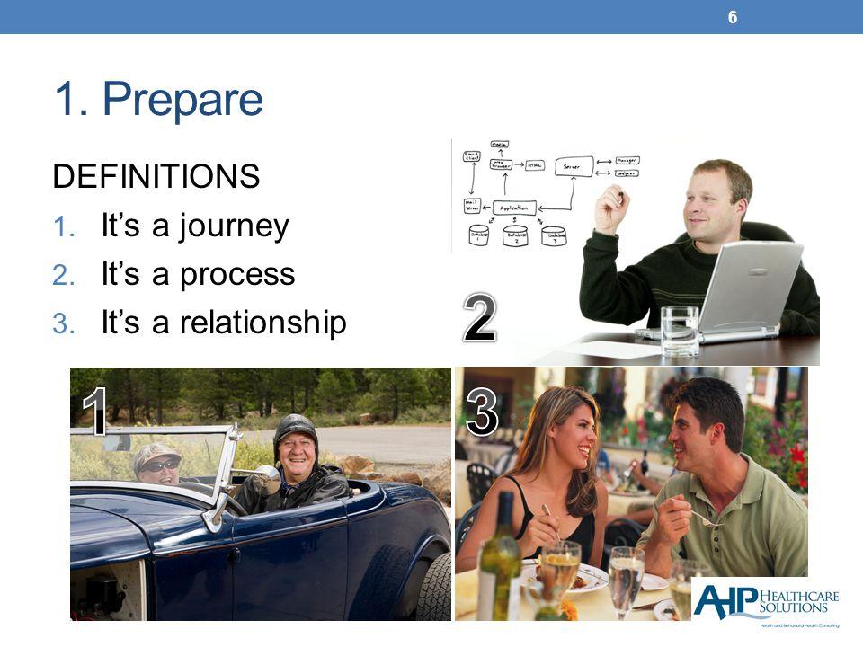 1. Prepare DEFINITIONS 1. It's a journey 2. It's a process 3. It's a relationship 6