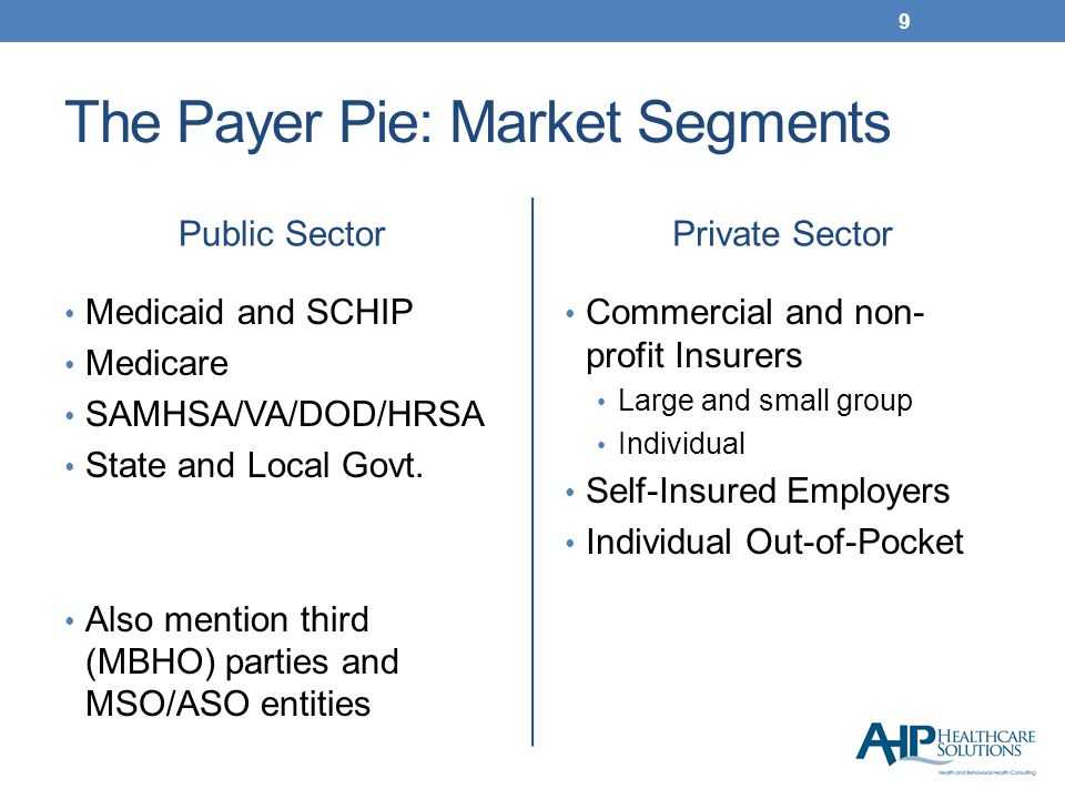 The Payer Pie: Health & BH Spending 10 What our market research tells us: MH/SA = 5.1% of Private Health Spending MH/SA is 9.9% of Public Sector Health Spending Conclusion: Target Public Sector Payers First Source: (SAMHSA 2010; Kaiser Report, 2011)