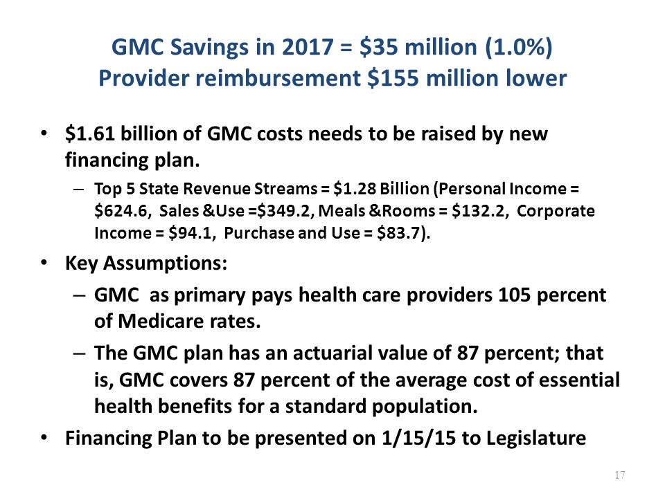 GMC Savings in 2017 = $35 million (1.0%) Provider reimbursement $155 million lower $1.61 billion of GMC costs needs to be raised by new financing plan
