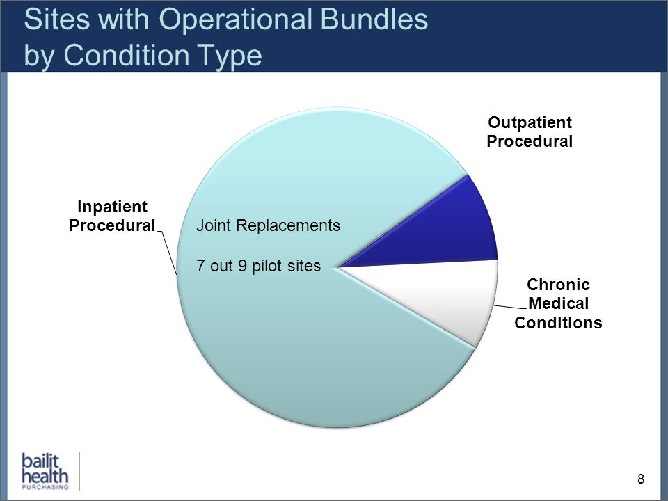 Sites with Operational Bundles by Condition Type 9 Joint Replacements PCI CABG Bariatric Surgery