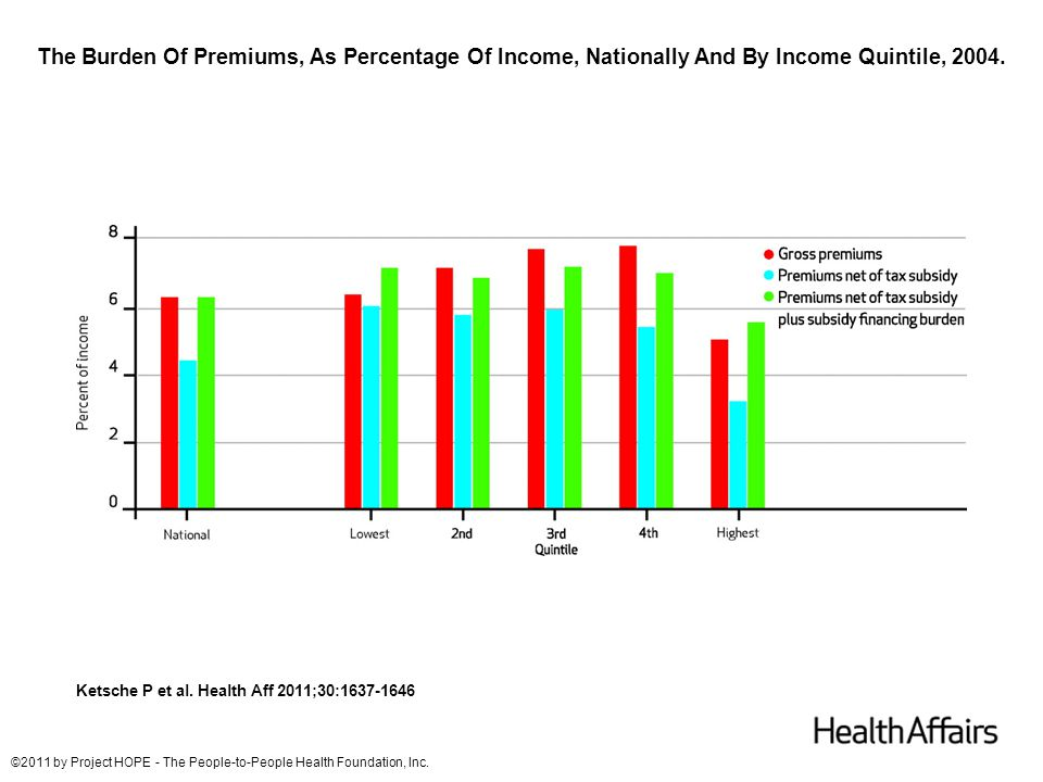 The Burden Of Premiums, As Percentage Of Income, Nationally And By Income Quintile, 2004. Ketsche P et al. Health Aff 2011;30:1637-1646 ©2011 by Proje
