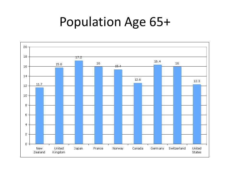 Population Age 65+