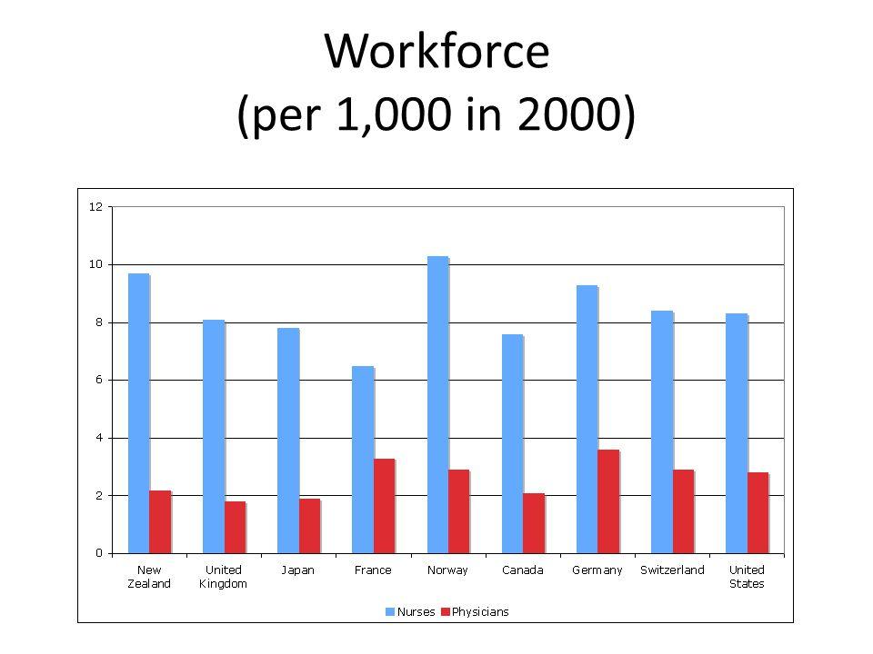 Workforce (per 1,000 in 2000)