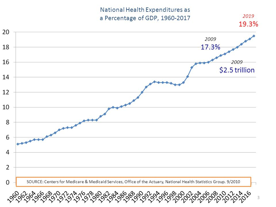 National Health Expenditures as a Percentage of GDP, 1960-2017 2009 17.3% 2009 $2.5 trillion SOURCE: Centers for Medicare & Medicaid Services, Office of the Actuary, National Health Statistics Group.