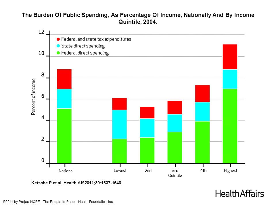 The Burden Of Public Spending, As Percentage Of Income, Nationally And By Income Quintile, 2004. Ketsche P et al. Health Aff 2011;30:1637-1646 ©2011 b