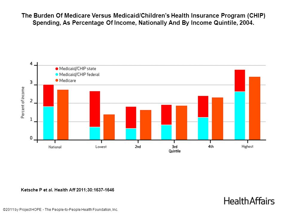 The Burden Of Premiums, As Percentage Of Income, Nationally And By Income Quintile, 2004.