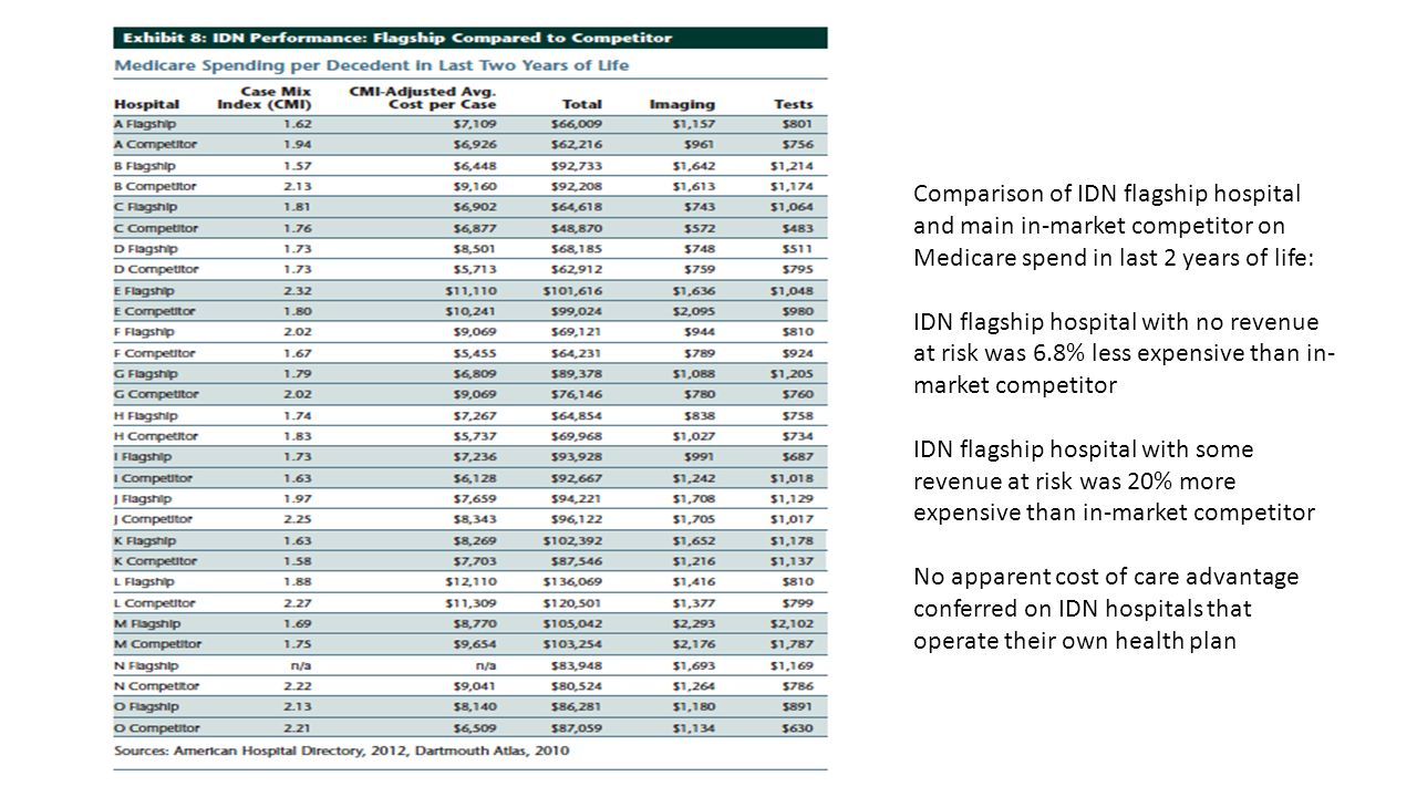 Comparison of IDN flagship hospital and main in-market competitor on Medicare spend in last 2 years of life: IDN flagship hospital with no revenue at risk was 6.8% less expensive than in- market competitor IDN flagship hospital with some revenue at risk was 20% more expensive than in-market competitor No apparent cost of care advantage conferred on IDN hospitals that operate their own health plan