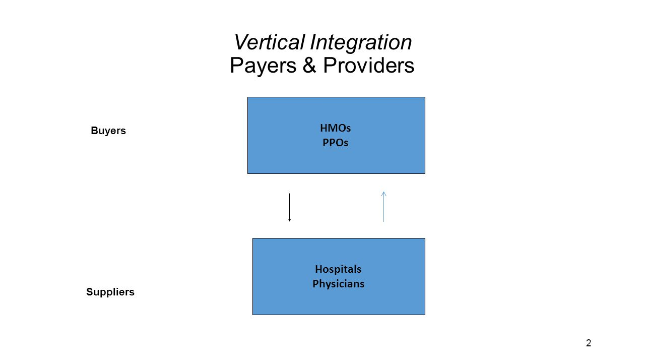 2 Vertical Integration Payers & Providers HMOs PPOs Suppliers Buyers Hospitals Physicians