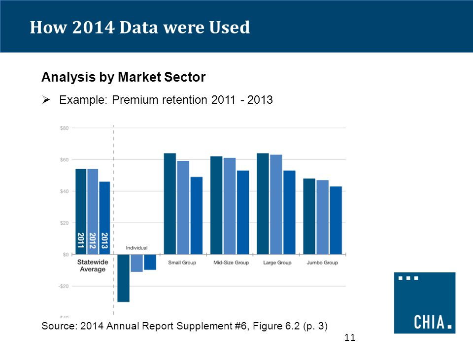 How 2014 Data were Used Analysis by Market Sector  Example: Premium retention 2011 - 2013 Source: 2014 Annual Report Supplement #6, Figure 6.2 (p.