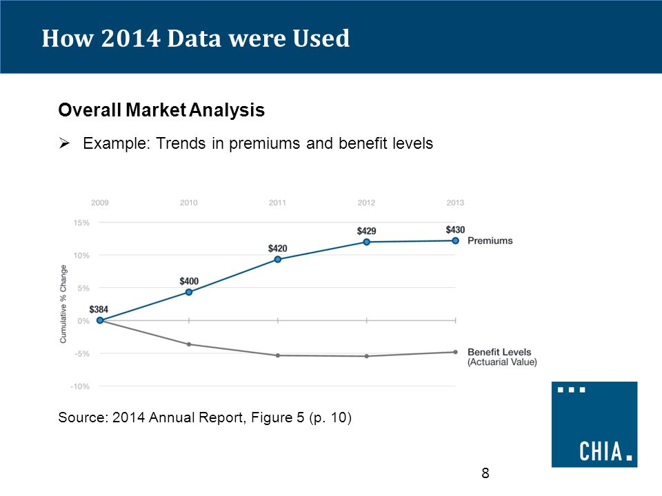 How 2014 Data were Used Overall Market Analysis  Example: Trends in premiums and benefit levels Source: 2014 Annual Report, Figure 5 (p.