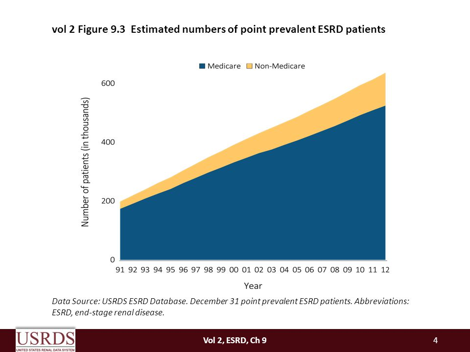 Vol 2, ESRD, Ch 94 vol 2 Figure 9.3 Estimated numbers of point prevalent ESRD patients Data Source: USRDS ESRD Database.