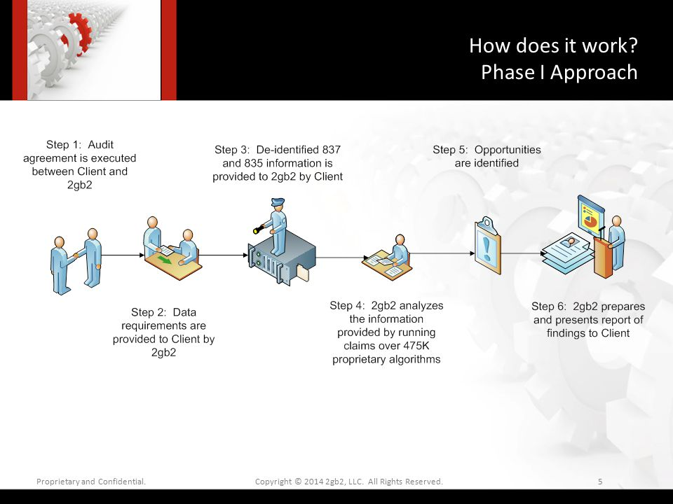 How does it work.Phase I Approach Proprietary and Confidential.