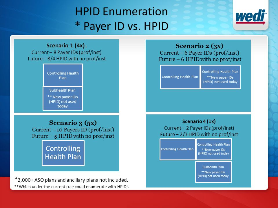HPID Enumeration * Payer ID vs.