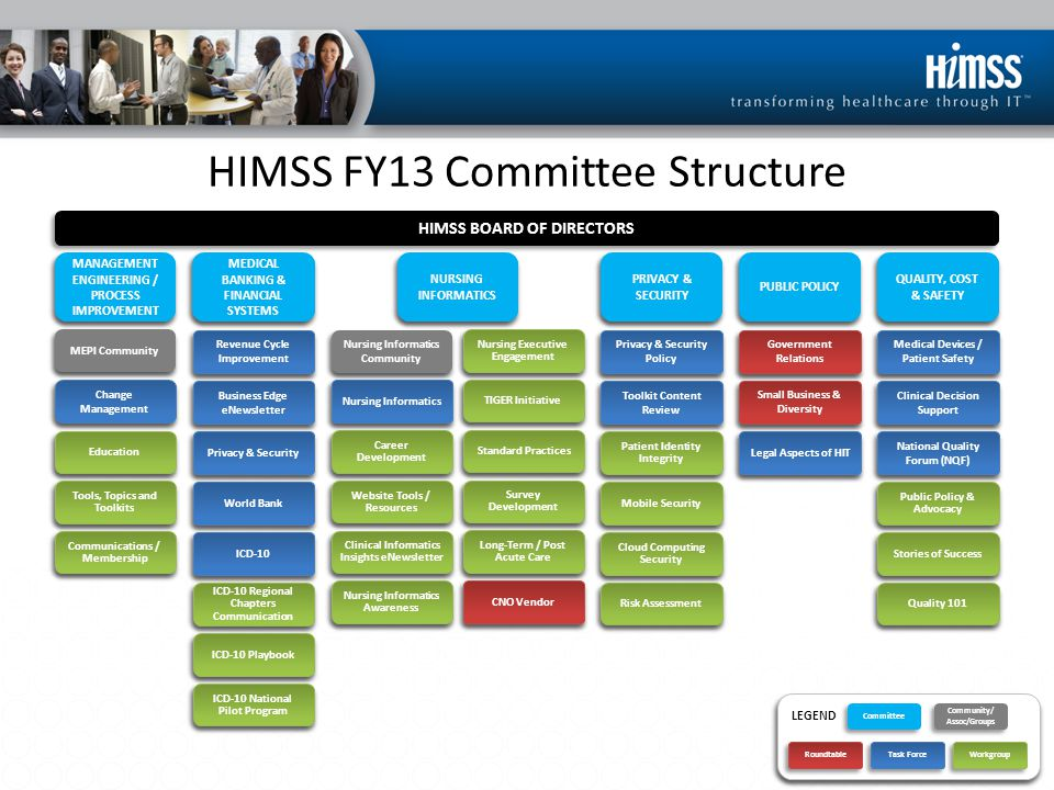 HIMSS FY13 Committee Structure HIMSS BOARD OF DIRECTORS