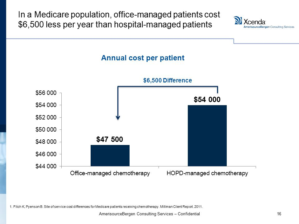 16AmerisourceBergen Consulting Services – Confidential In a Medicare population, office-managed patients cost $6,500 less per year than hospital-managed patients 1.Fitch K, Pyenson B.