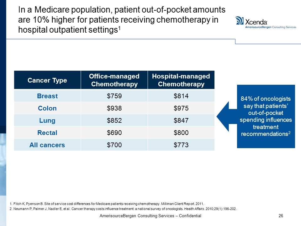 26AmerisourceBergen Consulting Services – Confidential In a Medicare population, patient out-of-pocket amounts are 10% higher for patients receiving chemotherapy in hospital outpatient settings 1 1.Fitch K, Pyenson B.