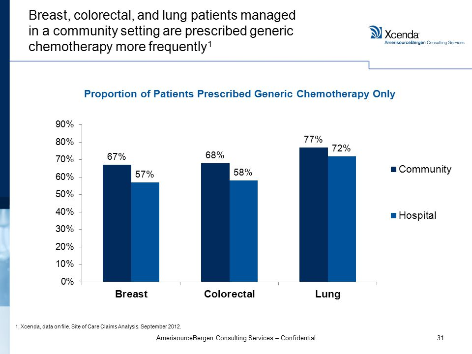 31AmerisourceBergen Consulting Services – Confidential Breast, colorectal, and lung patients managed in a community setting are prescribed generic chemotherapy more frequently 1 1.Xcenda, data on file.