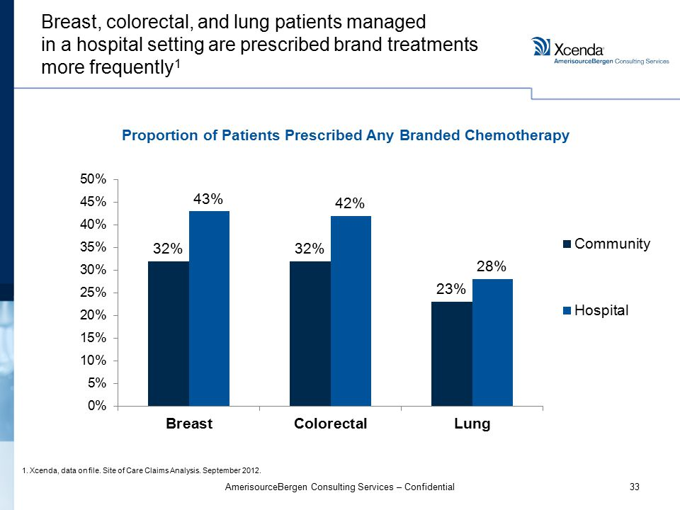 33AmerisourceBergen Consulting Services – Confidential Breast, colorectal, and lung patients managed in a hospital setting are prescribed brand treatments more frequently 1 1.Xcenda, data on file.