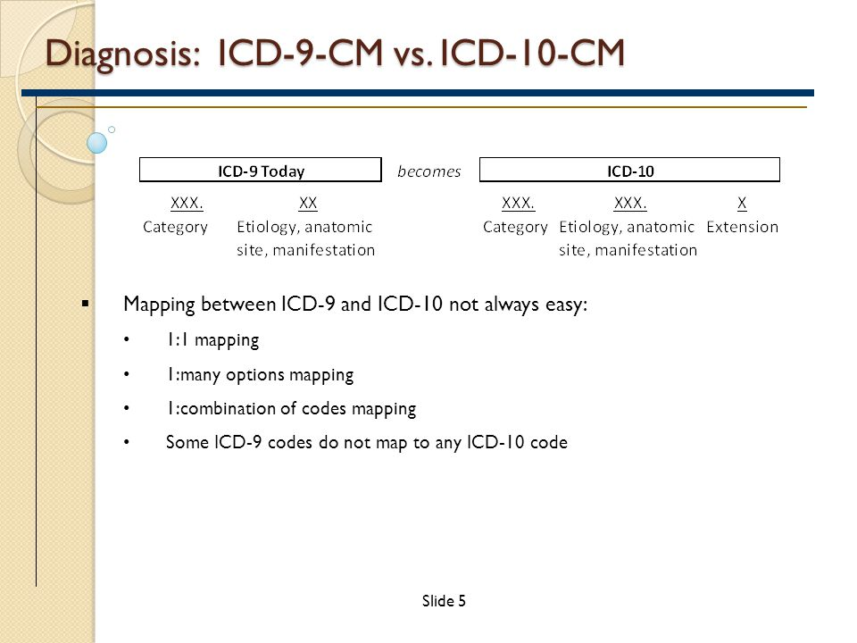 Diagnosis: ICD-9-CM vs.