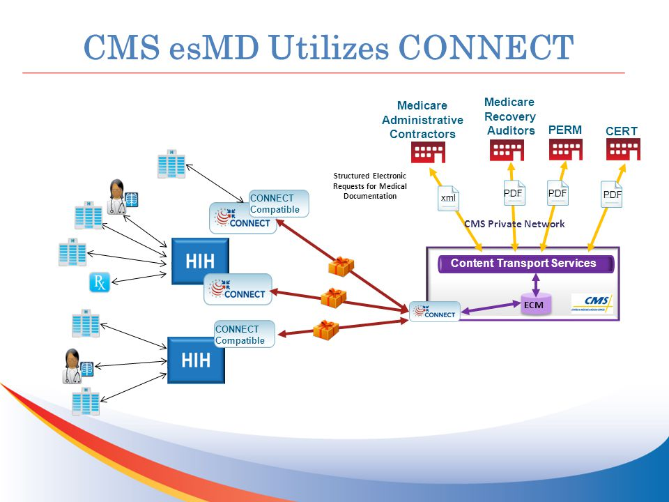 CMS esMD Utilizes CONNECT Content Transport Services Structured Electronic Requests for Medical Documentation CONNECT Compatible Medicare Recovery Auditors PERM CMS Private Network ECM xml PDF CERT PDF Medicare Administrative Contractors CONNECT Compatible