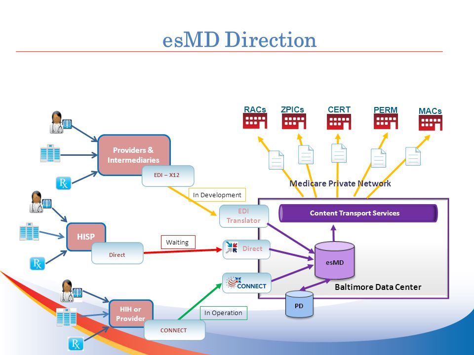 esMD Direction esMD ZPICs PERM MACs Content Transport Services RACs CERT Baltimore Data Center Medicare Private Network PD HISP Direct EDI Translator HIH or Provider CONNECT Providers & Intermediaries EDI – X12 In Operation In Development Waiting