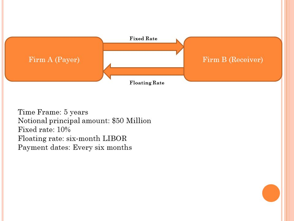 Firm A (Payer)Firm B (Receiver) Floating Rate Fixed Rate Time Frame: 5 years Notional principal amount: $50 Million Fixed rate: 10% Floating rate: six-month LIBOR Payment dates: Every six months