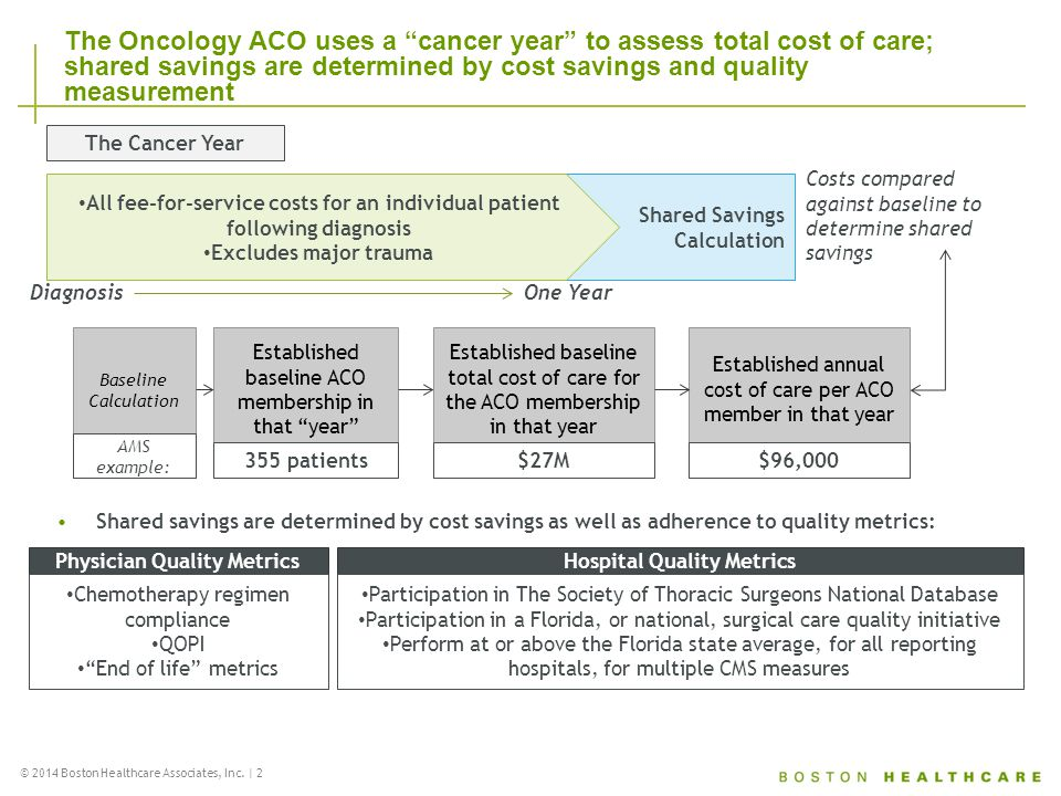 """© 2014 Boston Healthcare Associates, Inc. 