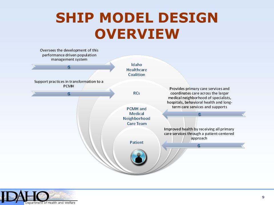 SHIP MODEL DESIGN OVERVIEW 9