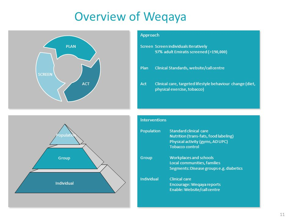 Overview of Weqaya Interventions Population Standard clinical care Nutrition (trans-fats, food labeling) Physical activity (gyms, AD UPC) Tobacco control GroupWorkplaces and schools Local communities, families Segments: Disease groups e.g.